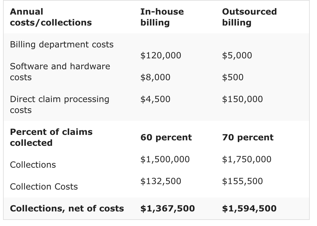 Breakdown of costs for medical billing services